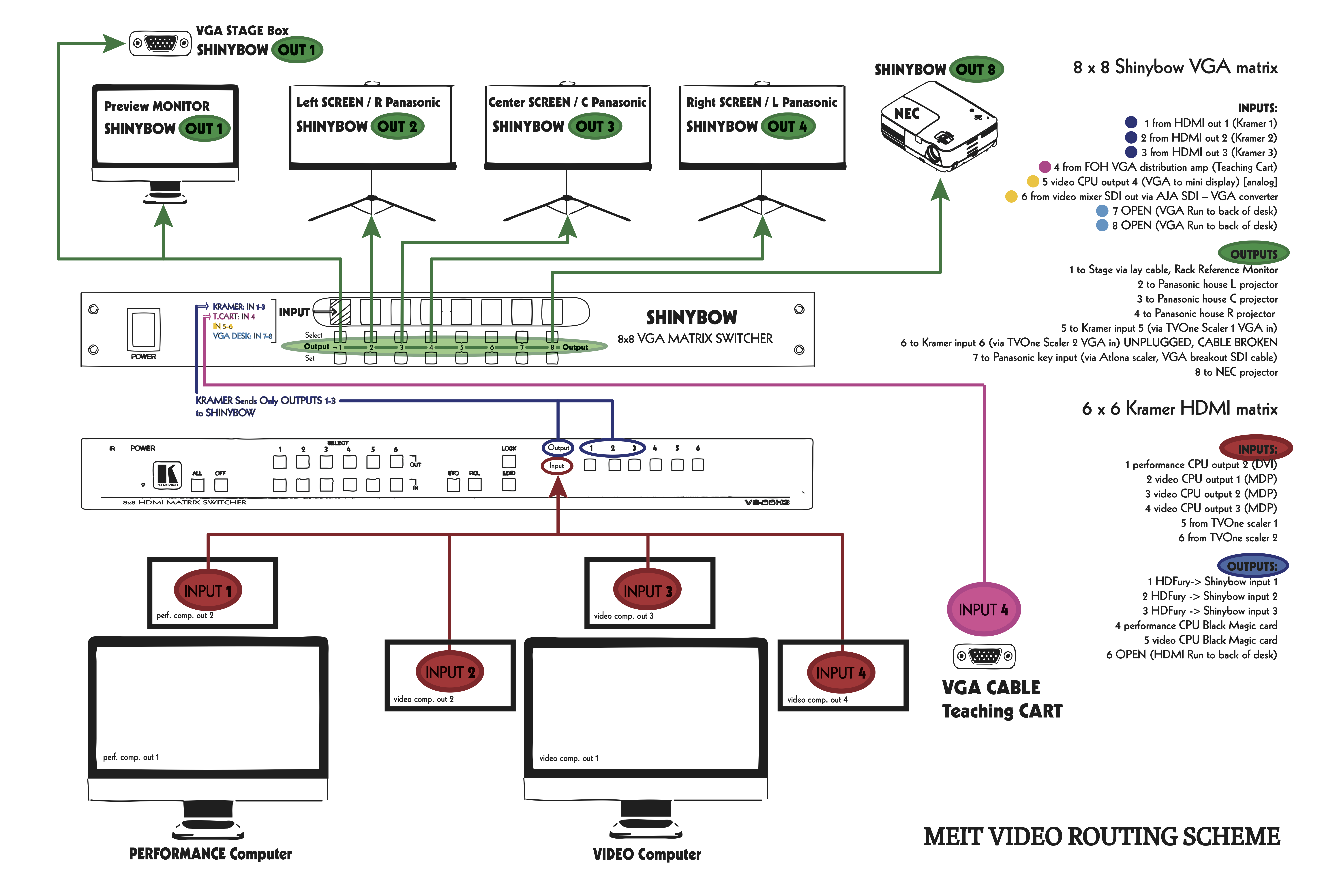 MEIT Video Routing System Schematic